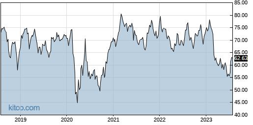 PB 5-Year Chart