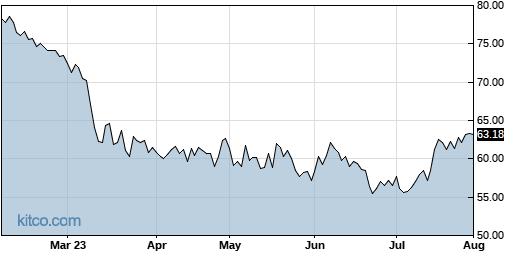 PB 6-Month Chart
