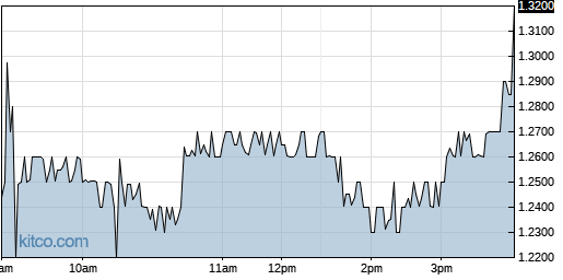 PBTS 1-Day Chart