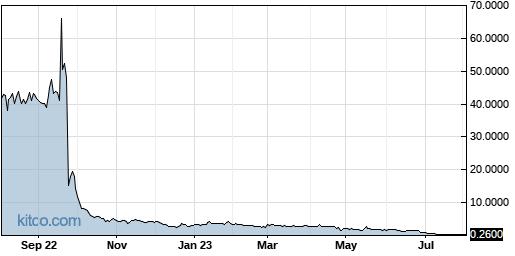PBTS 1-Year Chart