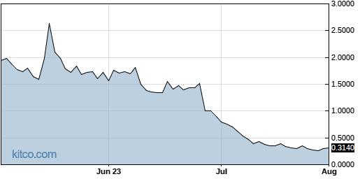 PBTS 3-Month Chart