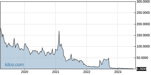 PBTS 5-Year Chart