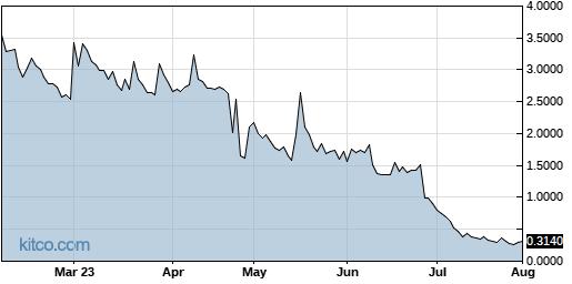 PBTS 6-Month Chart