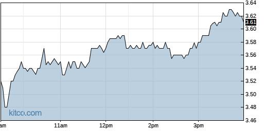 PBYI 1-Day Chart