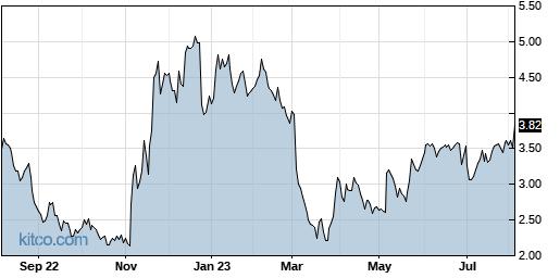 PBYI 1-Year Chart