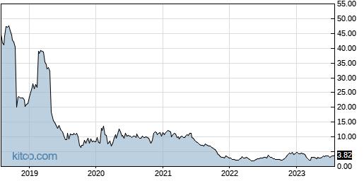 PBYI 5-Year Chart
