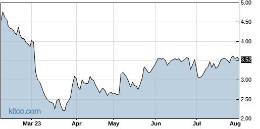PBYI 6-Month Chart