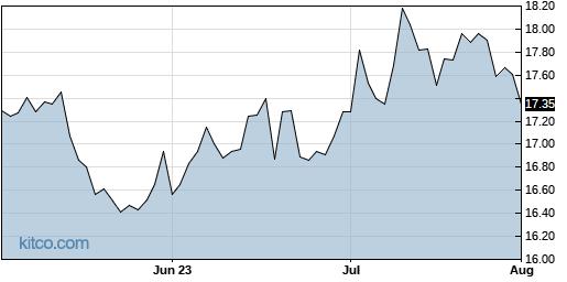 PCG 3-Month Chart