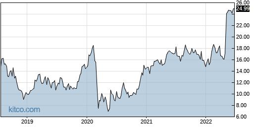 PCOM 5-Year Chart