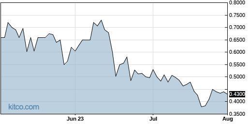 PCSA 3-Month Chart