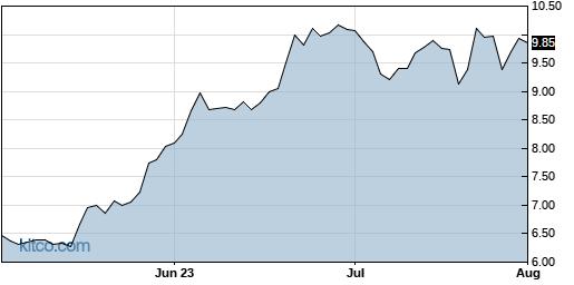 PCYG 3-Month Chart