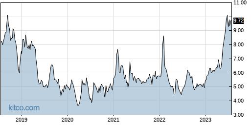 PCYG 5-Year Chart