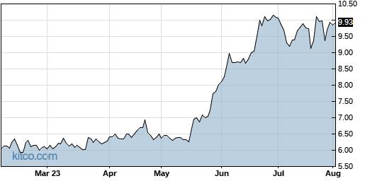 PCYG 6-Month Chart