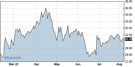 PDCO 6-Month Chart