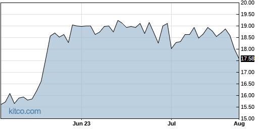 PDEX 3-Month Chart