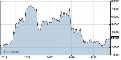 PDRX 10-Year Chart