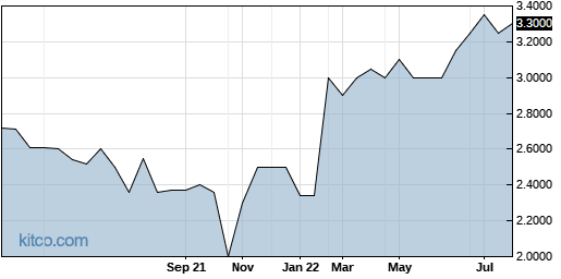 PDRX 1-Year Chart