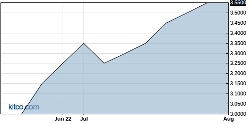 PDRX 3-Month Chart