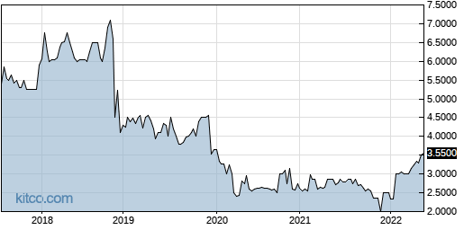 PDRX 5-Year Chart