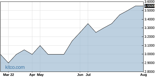 PDRX 6-Month Chart
