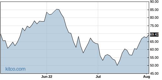 PDS 3-Month Chart
