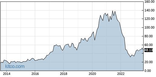 PEGA 10-Year Chart