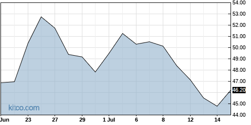PEGA 1-Month Chart