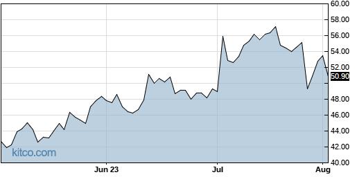 PEGA 3-Month Chart