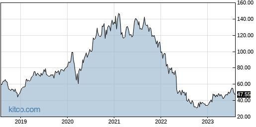 PEGA 5-Year Chart