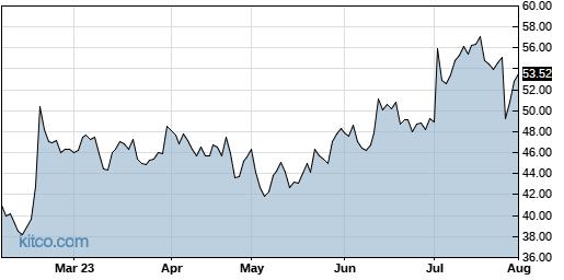 PEGA 6-Month Chart