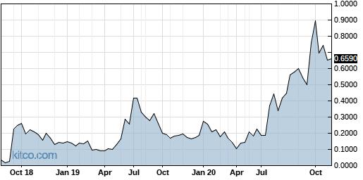 PENYF 5-Year Chart
