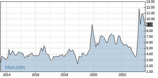 PESI 10-Year Chart