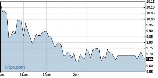 PESI 1-Day Chart