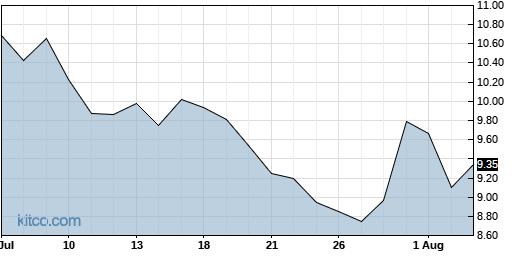 PESI 1-Month Chart