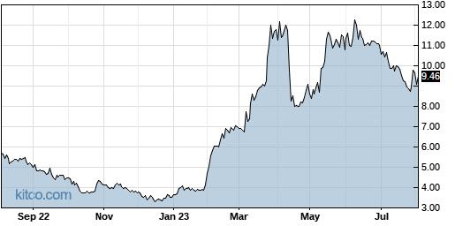 PESI 1-Year Chart