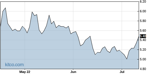 PESI 3-Month Chart