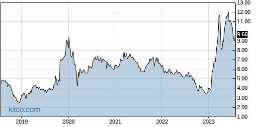 PESI 5-Year Chart