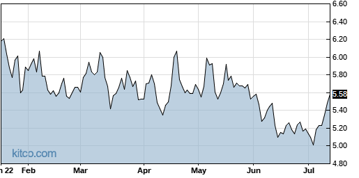 PESI 6-Month Chart