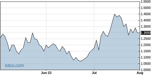 PETZ 3-Month Chart