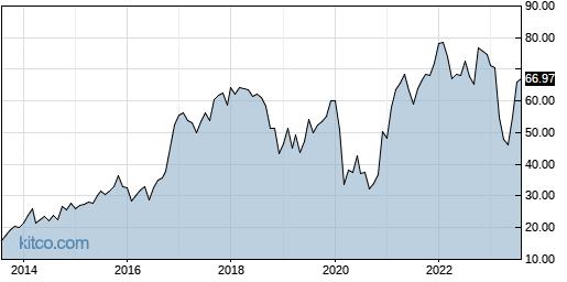 PFBC 10-Year Chart