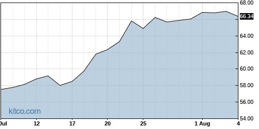 PFBC 1-Month Chart