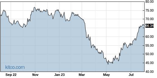 PFBC 1-Year Chart