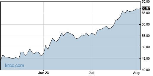 PFBC 3-Month Chart