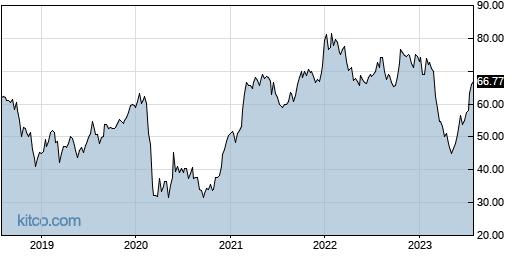 PFBC 5-Year Chart