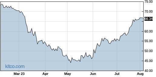 PFBC 6-Month Chart