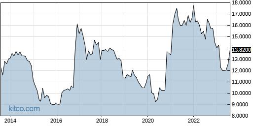 PFBX 10-Year Chart