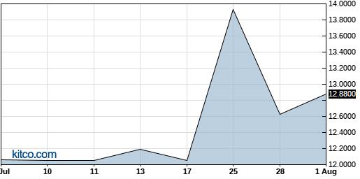 PFBX 1-Month Chart