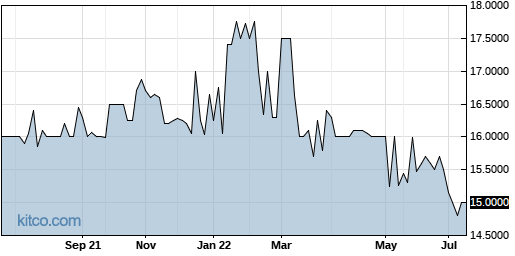 PFBX 1-Year Chart