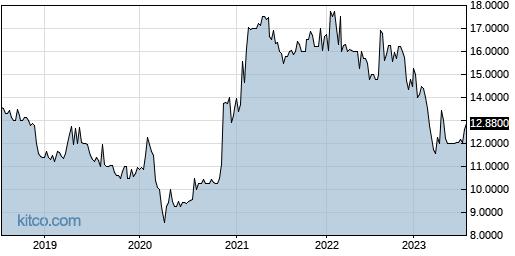PFBX 5-Year Chart