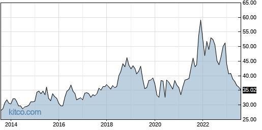 PFE 10-Year Chart